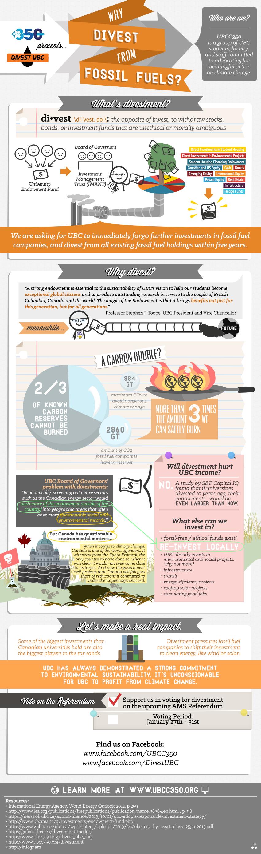 UBCC350's Infographic